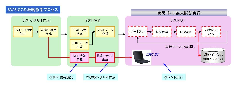 IDPS-BTの作業プロセス